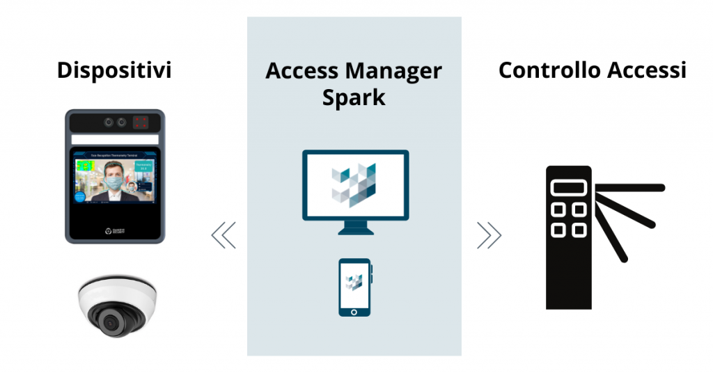 Access Manager Spark